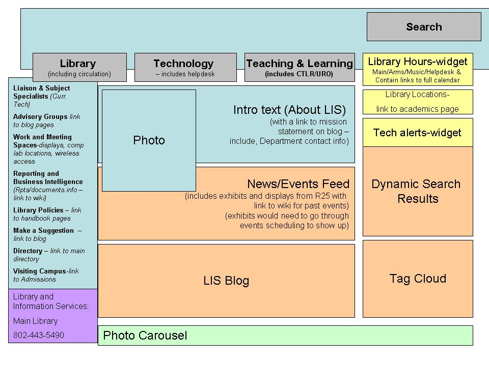 LIS Website Information Architecture - Library & ITS Wiki