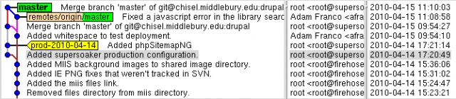 File:DrupalProdConfigBranch.png